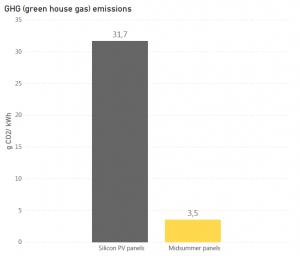 Midsummers solpaneler nästan tio gånger mer miljövänliga än marknadens vanligaste solpaneler